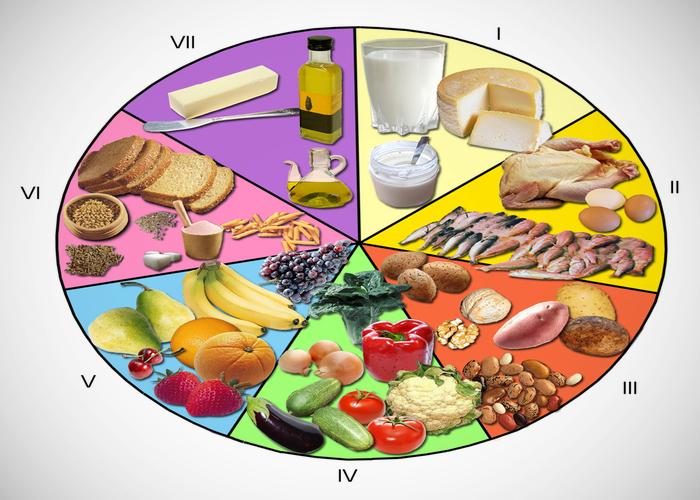 Similar a piramide dieta mediterránea